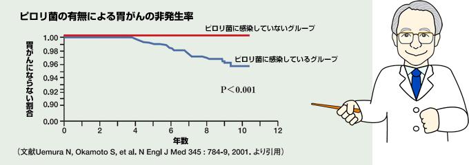 ピロリ菌の有無による胃がんの非発生率