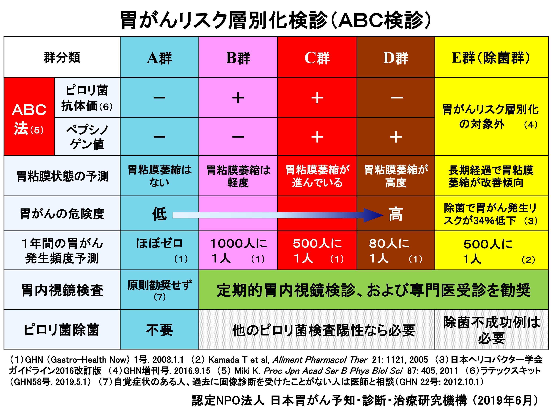 抗体 検査 ピロリ ヘリコバクター ヘリコバクターピロリIgGの血液検査の判定が抗体濃度(+)37.4U/
